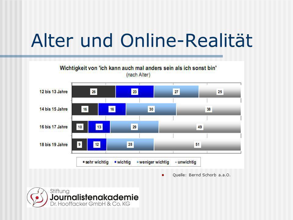 Alter und Online-Realität Quelle: Bernd Schorb a.a.O.