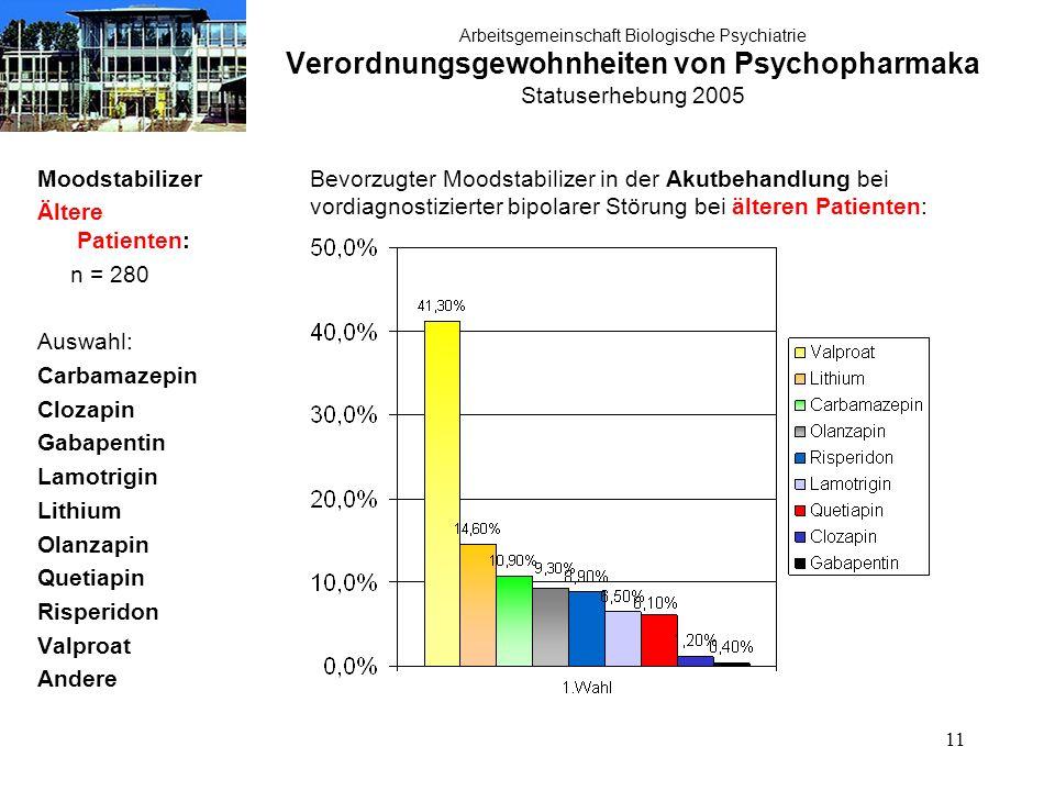 11 Arbeitsgemeinschaft Biologische Psychiatrie Verordnungsgewohnheiten von Psychopharmaka Statuserhebung 2005 Moodstabilizer Ältere Patienten: n = 280