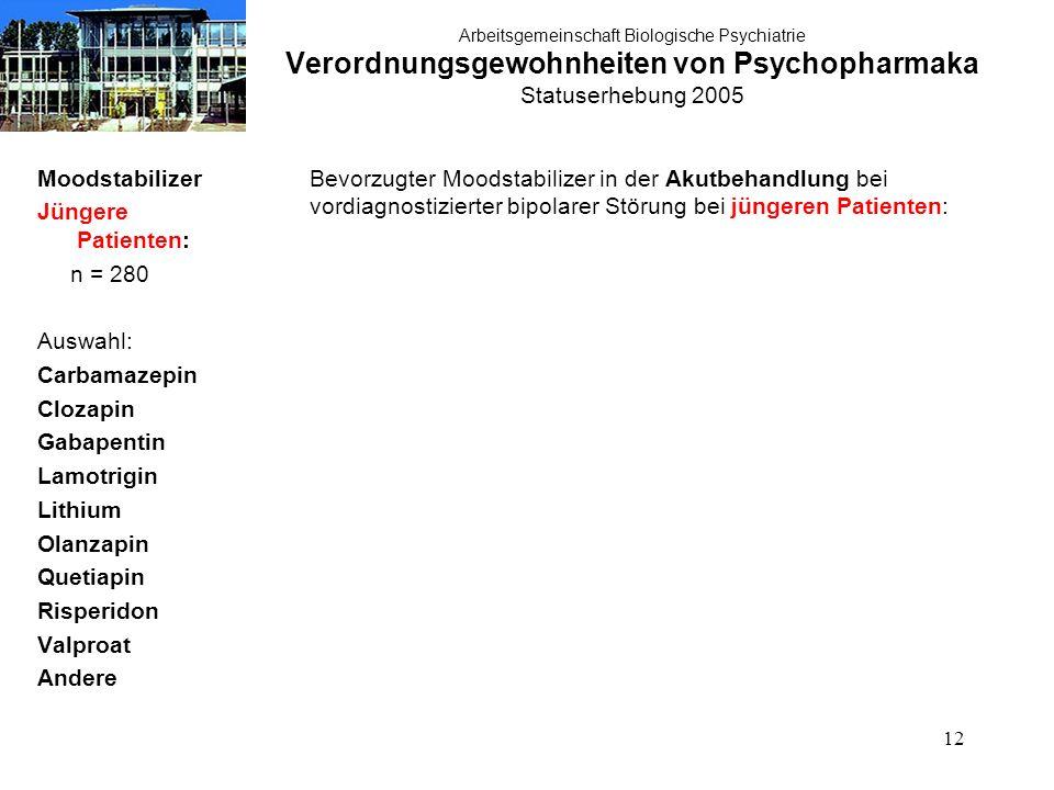 12 Arbeitsgemeinschaft Biologische Psychiatrie Verordnungsgewohnheiten von Psychopharmaka Statuserhebung 2005 Moodstabilizer Jüngere Patienten: n = 28