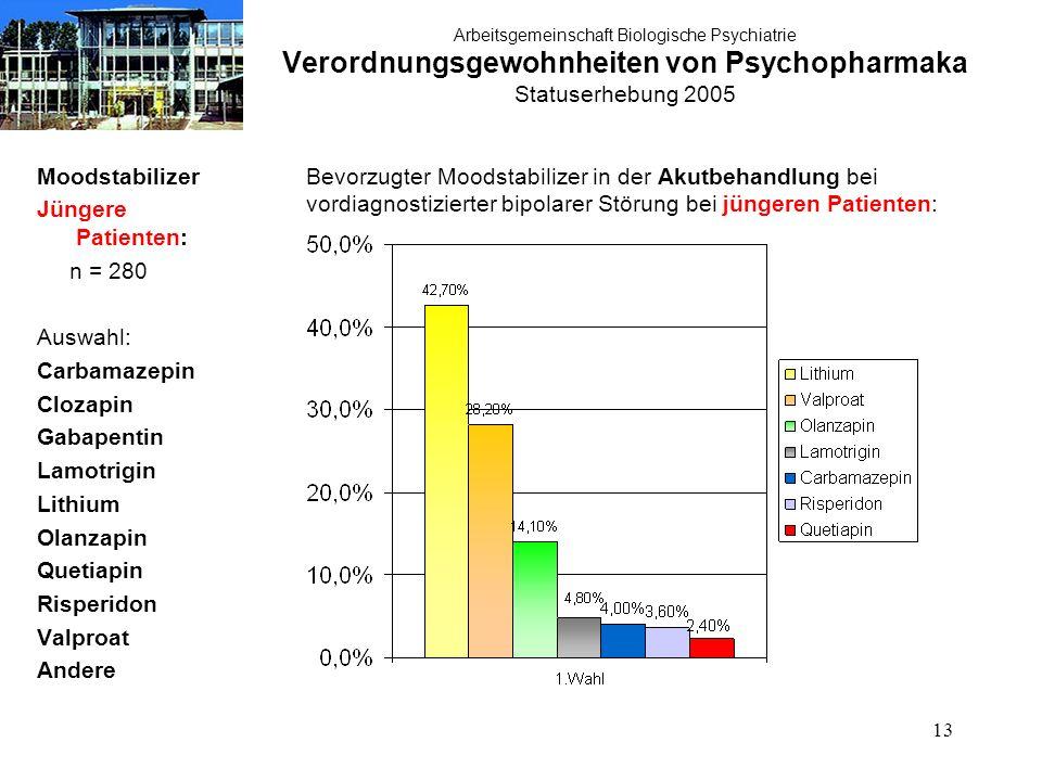13 Arbeitsgemeinschaft Biologische Psychiatrie Verordnungsgewohnheiten von Psychopharmaka Statuserhebung 2005 Moodstabilizer Jüngere Patienten: n = 28