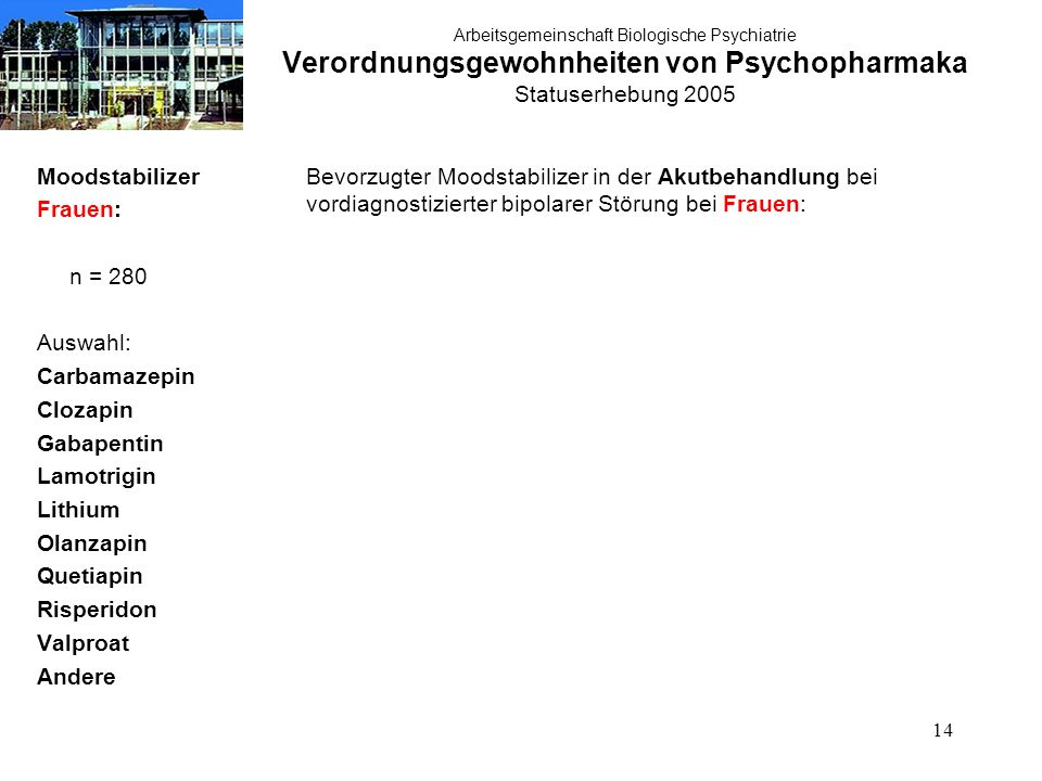 14 Arbeitsgemeinschaft Biologische Psychiatrie Verordnungsgewohnheiten von Psychopharmaka Statuserhebung 2005 Moodstabilizer Frauen: n = 280 Auswahl: