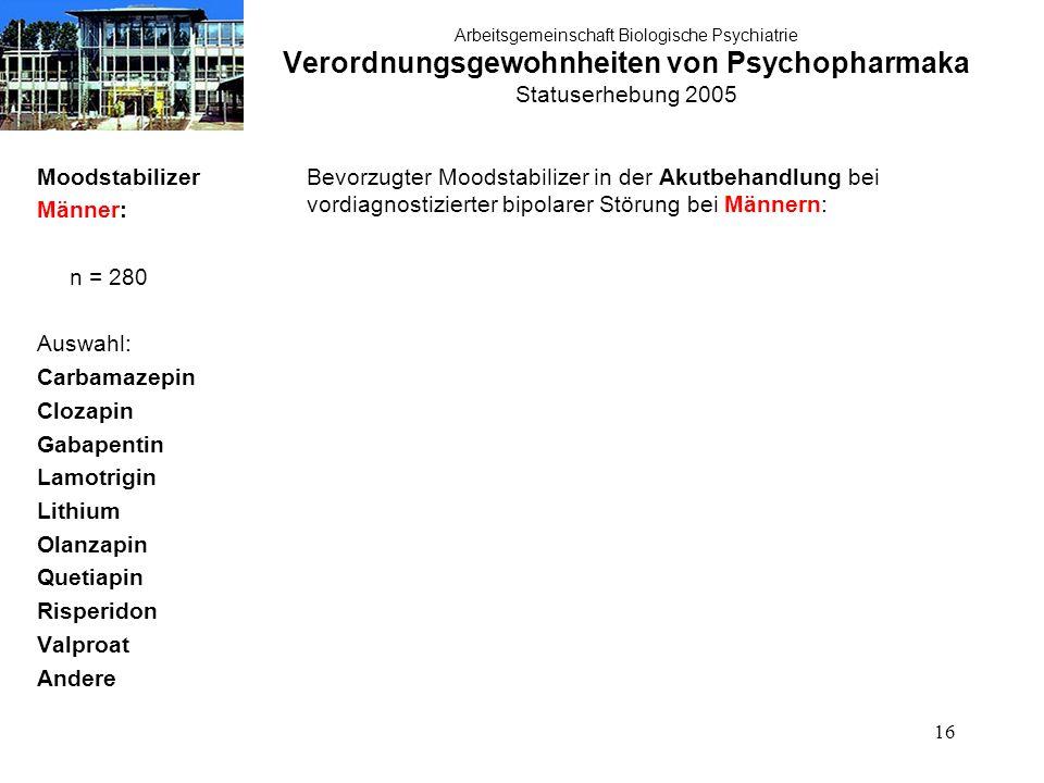 16 Arbeitsgemeinschaft Biologische Psychiatrie Verordnungsgewohnheiten von Psychopharmaka Statuserhebung 2005 Moodstabilizer Männer: n = 280 Auswahl: