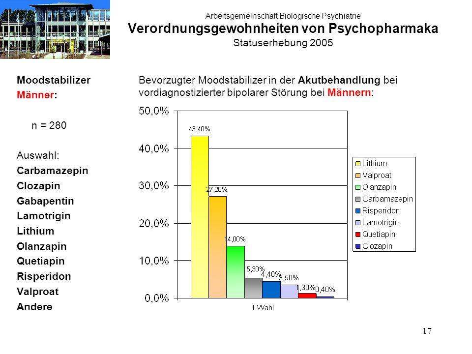 17 Arbeitsgemeinschaft Biologische Psychiatrie Verordnungsgewohnheiten von Psychopharmaka Statuserhebung 2005 Moodstabilizer Männer: n = 280 Auswahl:
