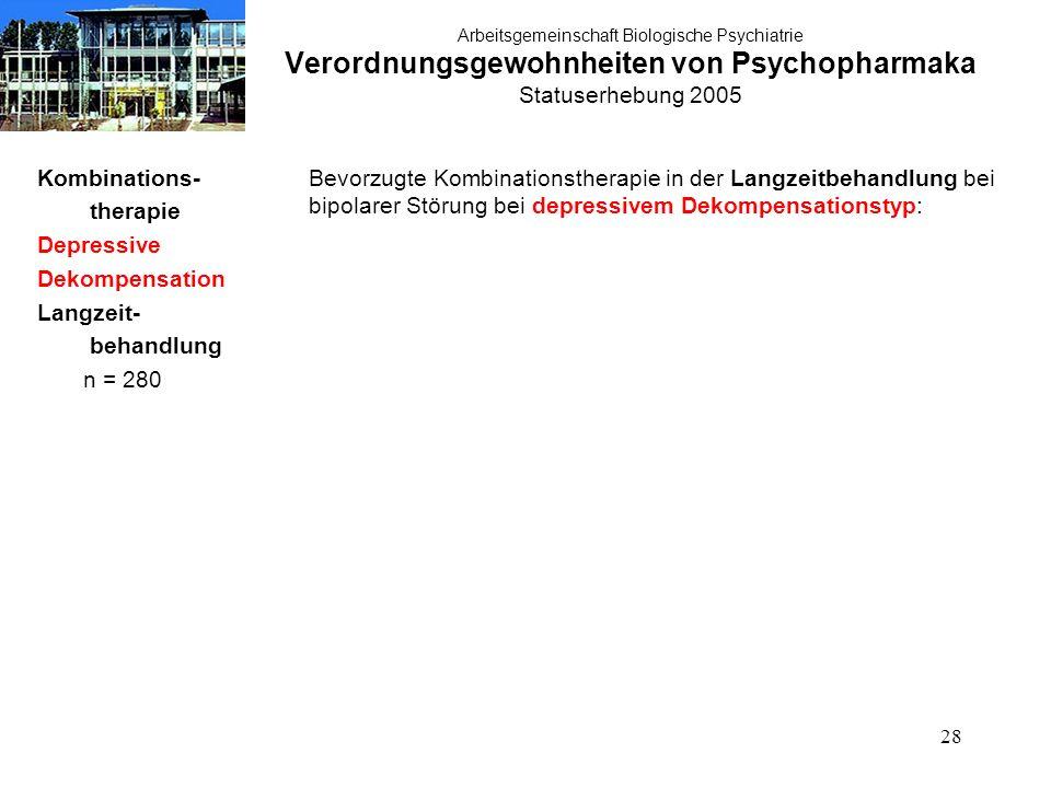 28 Arbeitsgemeinschaft Biologische Psychiatrie Verordnungsgewohnheiten von Psychopharmaka Statuserhebung 2005 Kombinations- therapie Depressive Dekomp