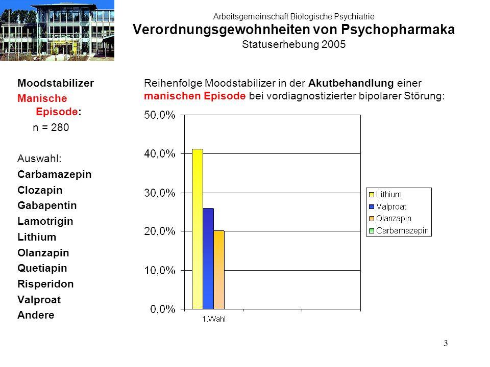 34 Arbeitsgemeinschaft Biologische Psychiatrie Verordnungsgewohnheiten von Psychopharmaka Statuserhebung 2005 Therapie akute Manie: typische Neuroleptika n = 280 Therapie der akuten Manie:typische Neuroleptika