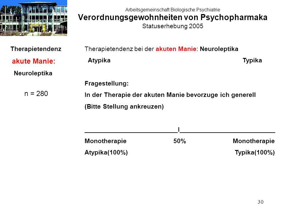 30 Arbeitsgemeinschaft Biologische Psychiatrie Verordnungsgewohnheiten von Psychopharmaka Statuserhebung 2005 Therapietendenz akute Manie: Neuroleptika n = 280 Therapietendenz bei der akuten Manie: Neuroleptika Atypika Typika Fragestellung: In der Therapie der akuten Manie bevorzuge ich generell (Bitte Stellung ankreuzen) __________________________I___________________________ Monotherapie 50% Monotherapie Atypika(100%) Typika(100%)