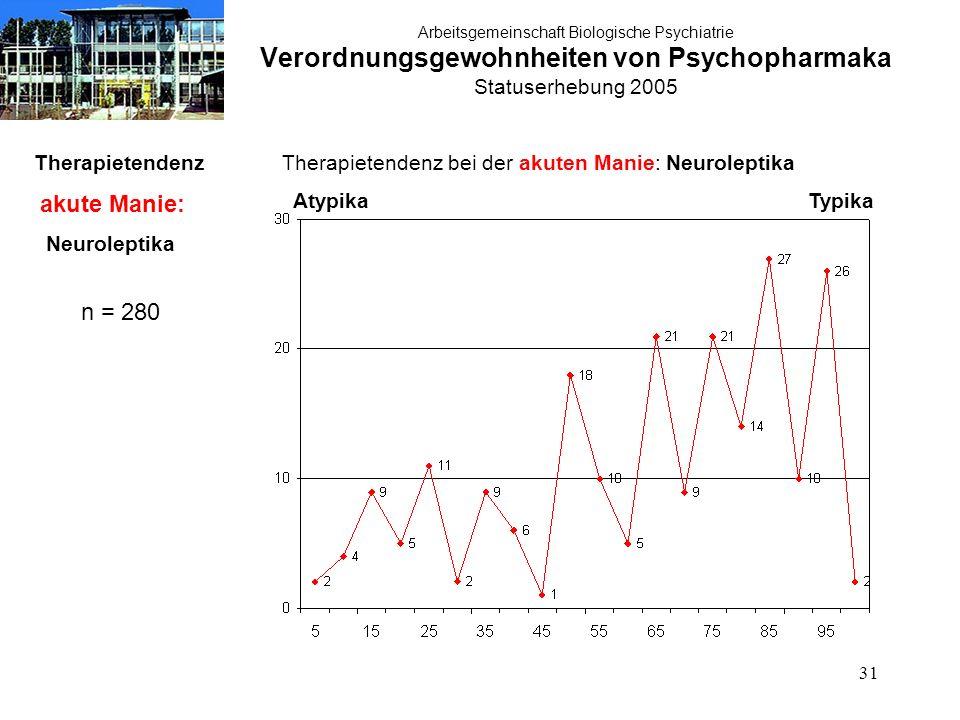 31 Arbeitsgemeinschaft Biologische Psychiatrie Verordnungsgewohnheiten von Psychopharmaka Statuserhebung 2005 Therapietendenz akute Manie: Neuroleptik
