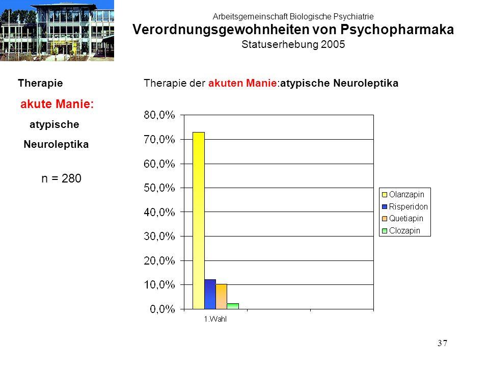37 Arbeitsgemeinschaft Biologische Psychiatrie Verordnungsgewohnheiten von Psychopharmaka Statuserhebung 2005 Therapie akute Manie: atypische Neuroleptika n = 280 Therapie der akuten Manie:atypische Neuroleptika