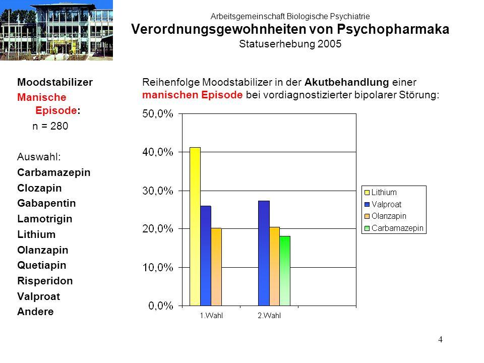 35 Arbeitsgemeinschaft Biologische Psychiatrie Verordnungsgewohnheiten von Psychopharmaka Statuserhebung 2005 Therapie akute Manie: typische Neuroleptika n = 280 Therapie der akuten Manie:typische Neuroleptika