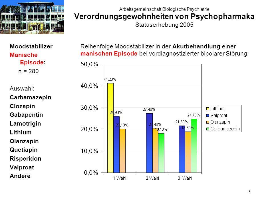 5 Arbeitsgemeinschaft Biologische Psychiatrie Verordnungsgewohnheiten von Psychopharmaka Statuserhebung 2005 Moodstabilizer Manische Episode: n = 280