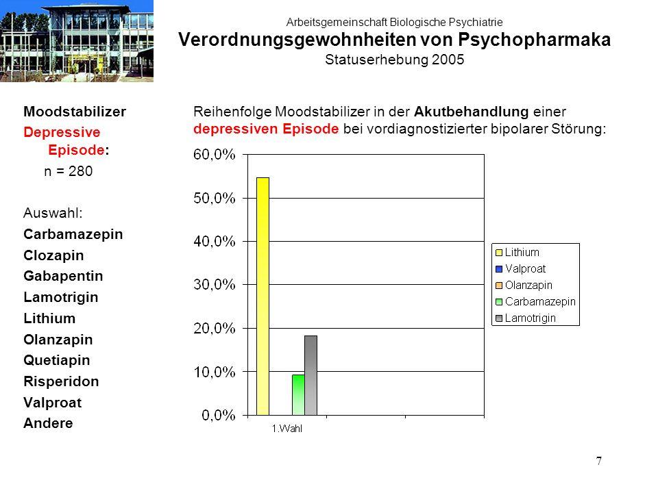 38 Arbeitsgemeinschaft Biologische Psychiatrie Verordnungsgewohnheiten von Psychopharmaka Statuserhebung 2005 Therapie akute Manie: atypische Neuroleptika n = 280 Therapie der akuten Manie:atypische Neuroleptika