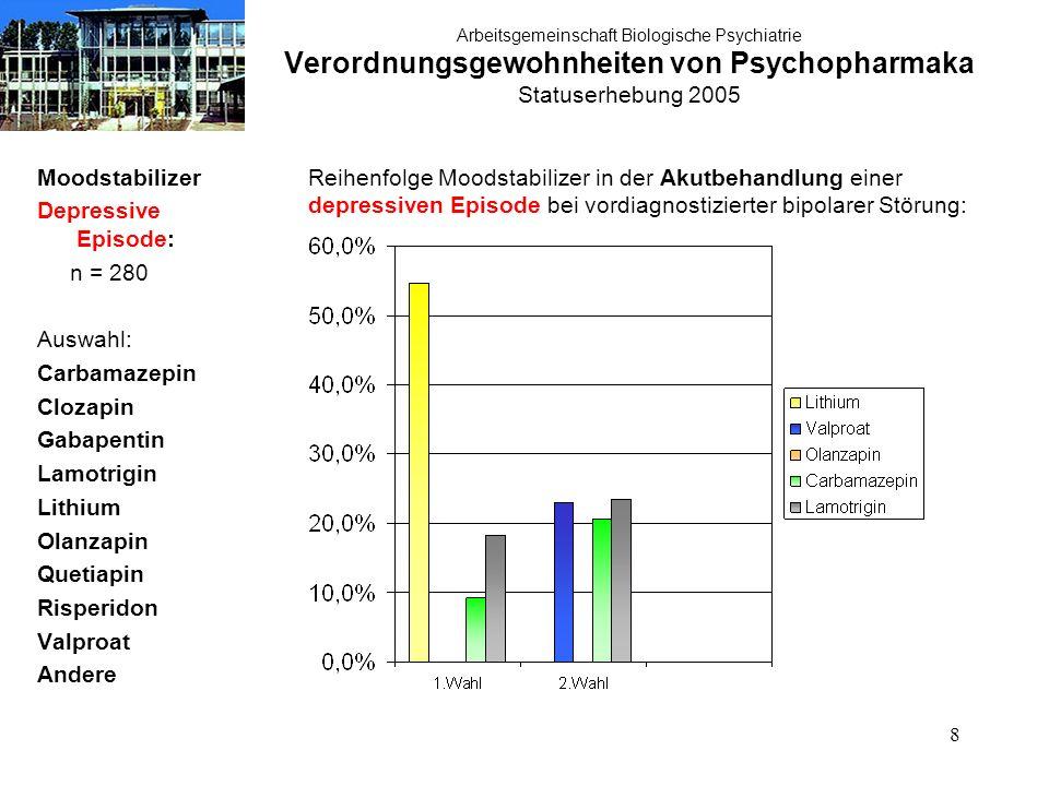 39 Arbeitsgemeinschaft Biologische Psychiatrie Verordnungsgewohnheiten von Psychopharmaka Statuserhebung 2005 Therapie akute Manie: atypische Neuroleptika n = 280 Therapie der akuten Manie:atypische Neuroleptika