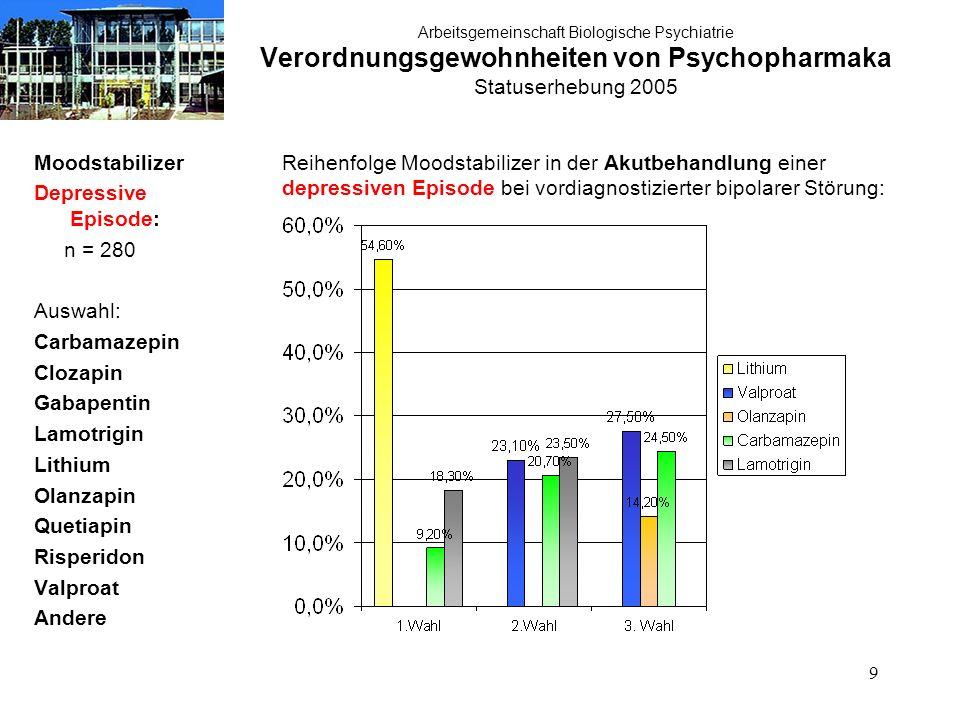 9 Arbeitsgemeinschaft Biologische Psychiatrie Verordnungsgewohnheiten von Psychopharmaka Statuserhebung 2005 Moodstabilizer Depressive Episode: n = 28