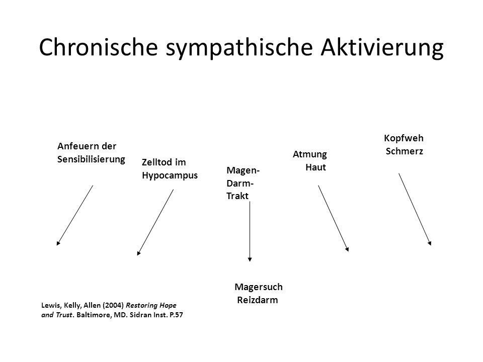 Chronische sympathische Aktivierung Magersuch Reizdarm Anfeuern der Sensibilisierung Zelltod im Hypocampus Magen- Darm- Trakt Atmung Haut Kopfweh Schmerz Lewis, Kelly, Allen (2004) Restoring Hope and Trust.