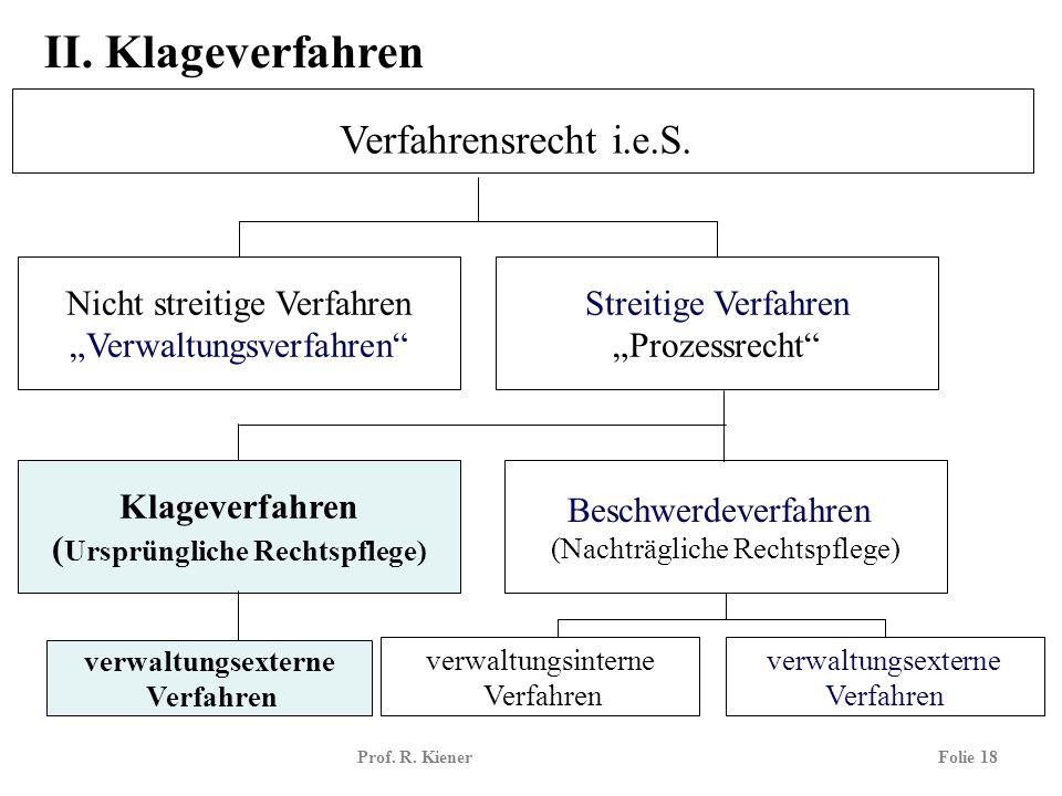 Prof. R. KienerFolie 18 Verfahrensrecht i.e.S. Nicht streitige Verfahren Verwaltungsverfahren Streitige Verfahren Prozessrecht Klageverfahren ( Ursprü