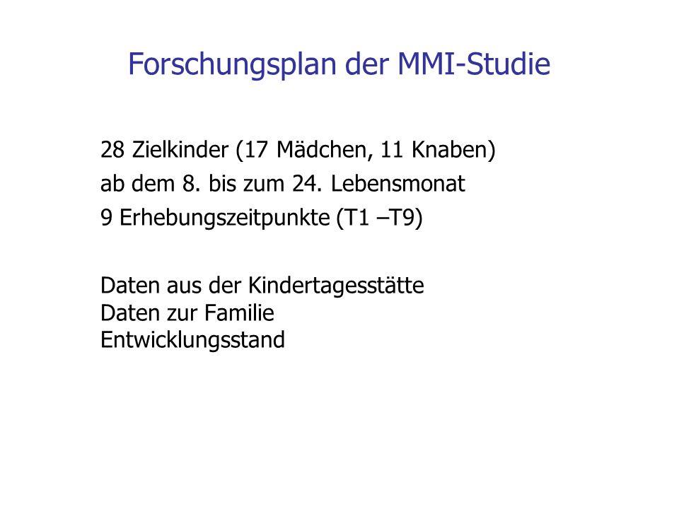 Forschungsplan der MMI-Studie 28 Zielkinder (17 Mädchen, 11 Knaben) ab dem 8. bis zum 24. Lebensmonat 9 Erhebungszeitpunkte (T1 –T9) Daten aus der Kin