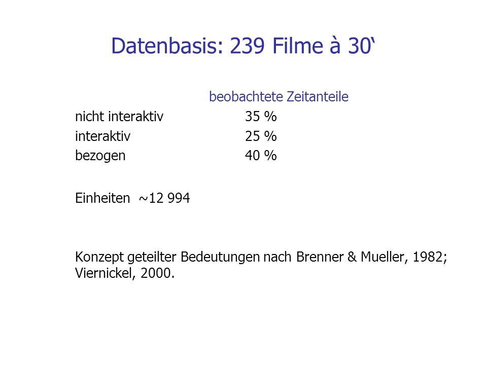 Datenbasis: 239 Filme à 30 beobachtete Zeitanteile nicht interaktiv 35 % interaktiv 25 % bezogen 40 % Einheiten ~12 994 Konzept geteilter Bedeutungen