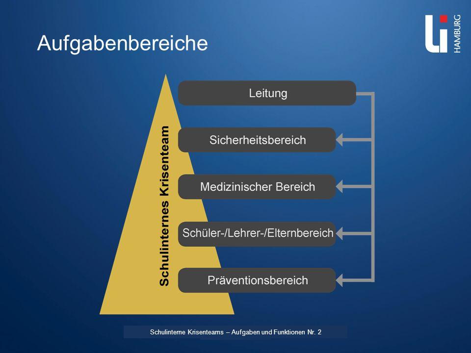LI: Vorname Name Aufgabenbereiche Schulinterne Krisenteams – Aufgaben und Funktionen Nr. 2
