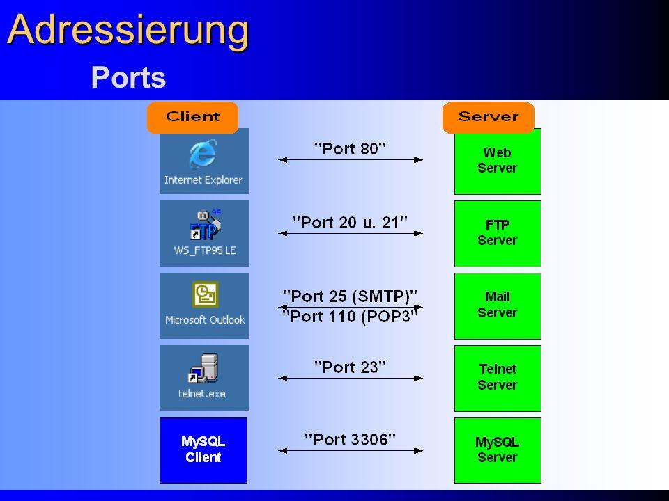 Adressierung Ports