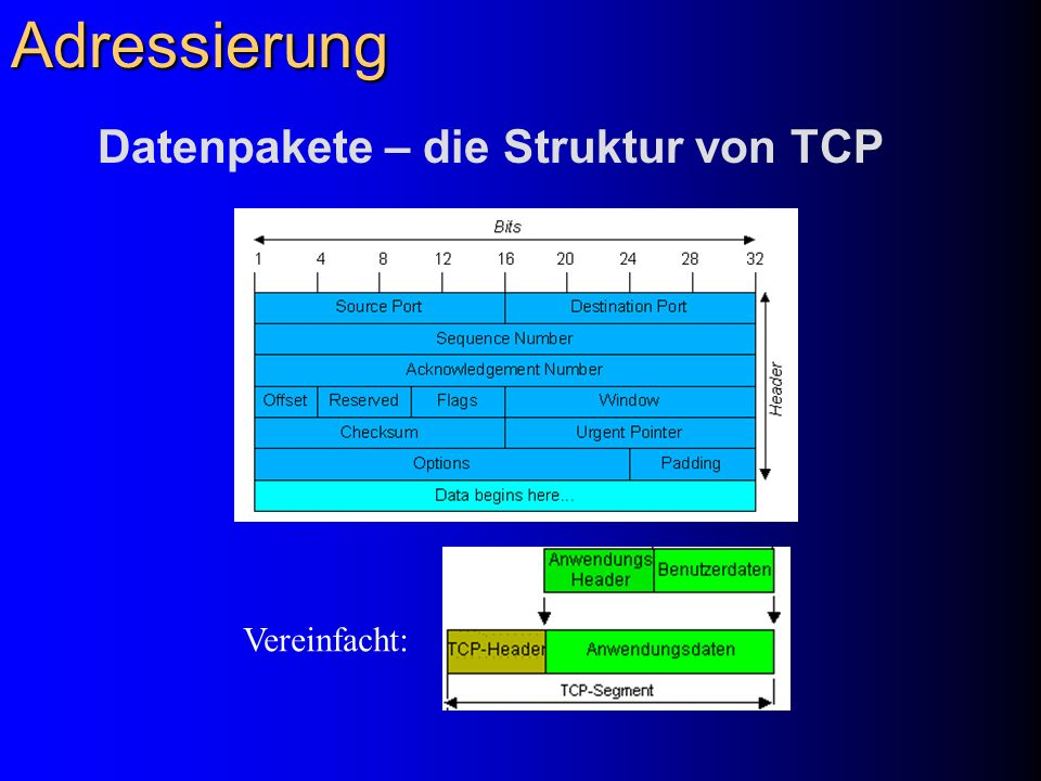 Adressierung Datenpakete – die Struktur von TCP Vereinfacht: