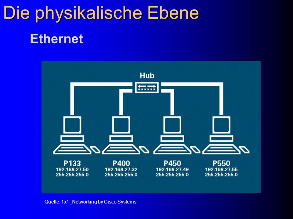 Die physikalische Ebene Ethernet Quelle: 1x1_Networking by Cisco Systems