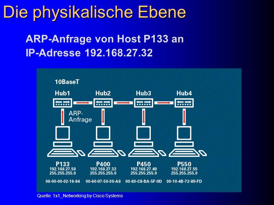 Die physikalische Ebene ARP-Anfrage von Host P133 an IP-Adresse 192.168.27.32 Quelle: 1x1_Networking by Cisco Systems