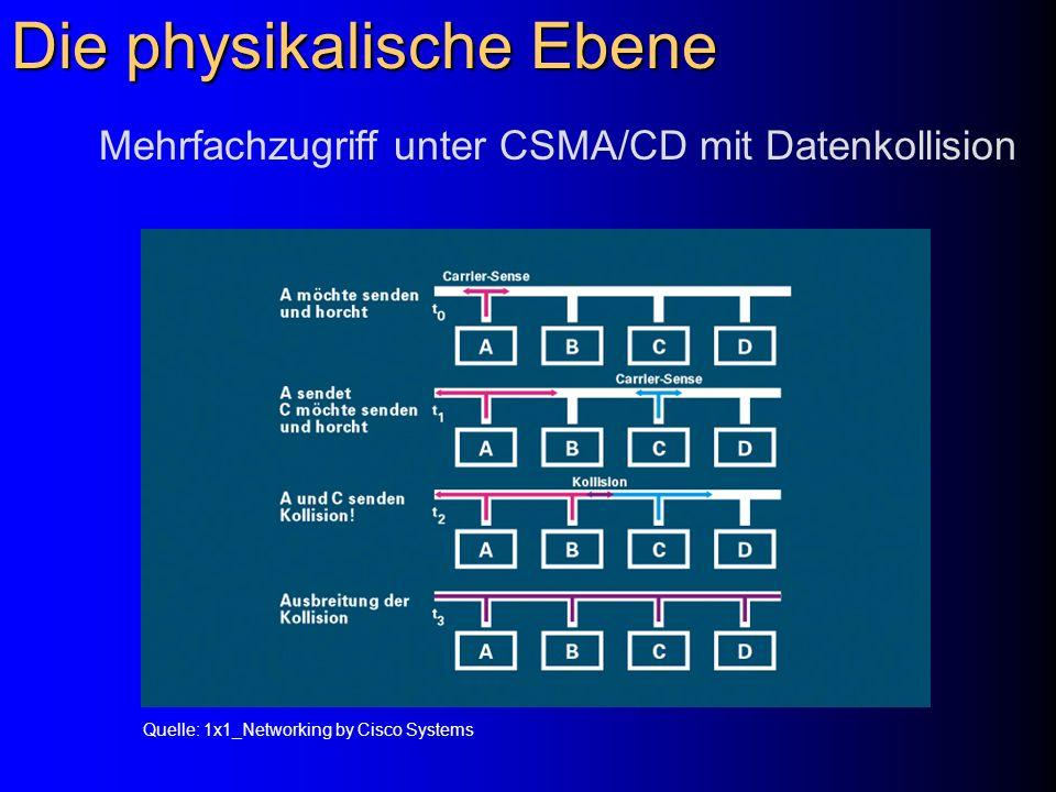 Die physikalische Ebene Mehrfachzugriff unter CSMA/CD mit Datenkollision Quelle: 1x1_Networking by Cisco Systems