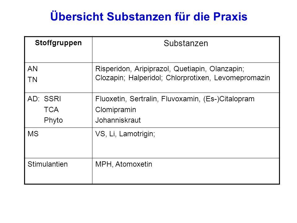 Übersicht Substanzen für die Praxis Stoffgruppen Substanzen AN TN Risperidon, Aripiprazol, Quetiapin, Olanzapin; Clozapin; Halperidol; Chlorprotixen, Levomepromazin AD: SSRI TCA Phyto Fluoxetin, Sertralin, Fluvoxamin, (Es-)Citalopram Clomipramin Johanniskraut MSVS, Li, Lamotrigin; StimulantienMPH, Atomoxetin