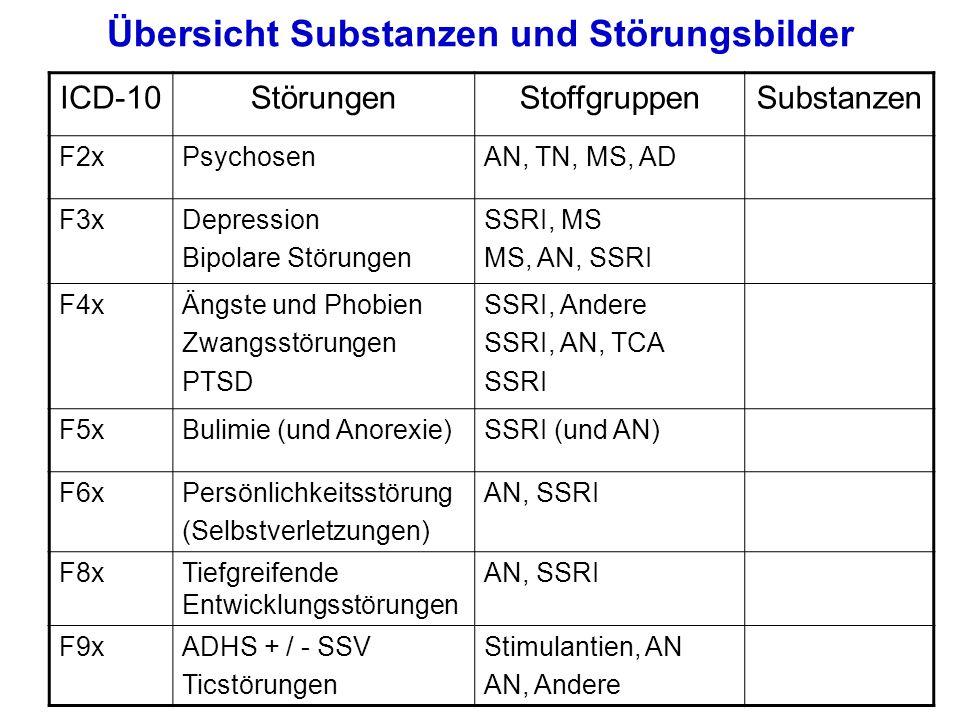 Übersicht Substanzen und Störungsbilder ICD-10 Störungen Stoffgruppen Substanzen F2xPsychosen AN, TN, MS, ADOlanzapin, Quetiapin, Risperidon, Aripiprazol; Clozapin; Halperidol; Lamotrigin; Fluoxetin F3xDepression Bipolare Störungen AD, MS MS, AN, AD Fluoxetin, Lamotrigin VS, Li, Quetiapin, Risperidon, Fluoxetin F4xÄngste und Phobien Zwangsstörungen PTSD SSRI, Andere SSRI, AN, TCA SSRI Fluoxetin, Buspiron Sertralin, Fluvoxamin, Quetiapin, Risperidon, Clomipramin Fluoxetin F5xBulimie (und Anorexie) SSRI (und AN)Fluoxetin (und Olanzapin) F6xPersönlichkeitsstörung (Selbstverletzungen) AN, SSRIAripiprazol, Quetiapin, Fluoxetin F8xTiefgreifende Entwicklungsstörungen AN, SSRI, Stimulantien Risperidon, MPH, Fluoxetin F9xADHS + / - SSV Ticstörungen Stimulantien, AN AN, Andere MPH, Atomoxetin, Risperidon Risperidon, Clonidin; Aripiprazol, Quetiapin)