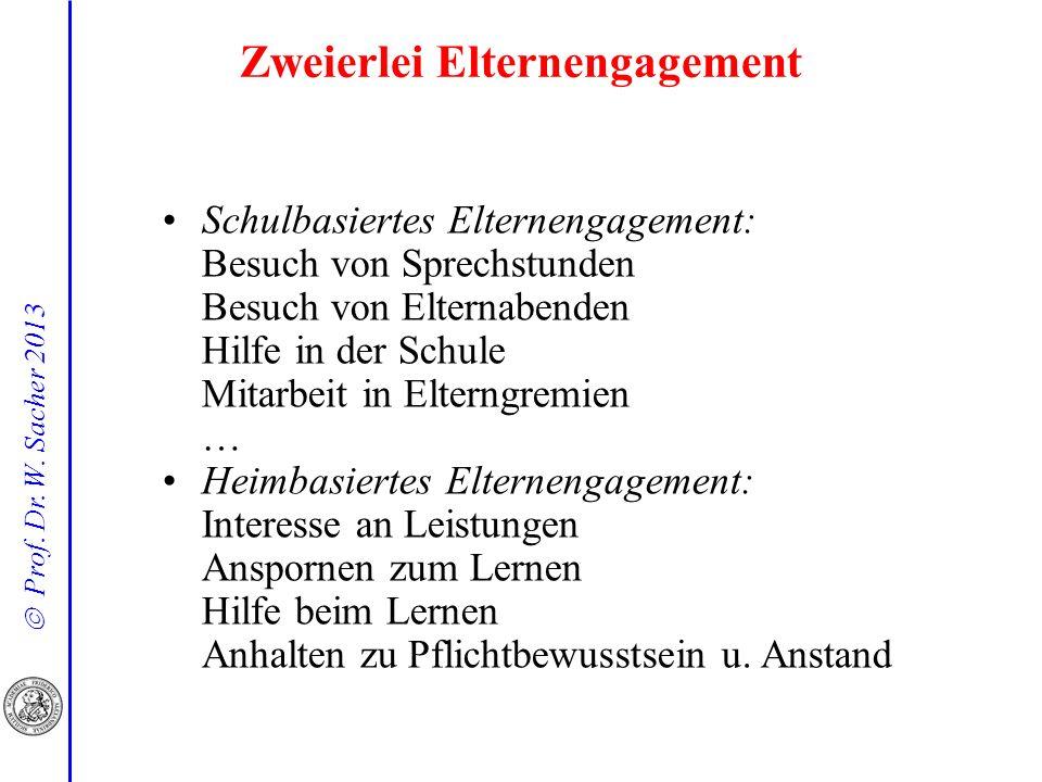 Prof. Dr. W. Sacher 2013 Zweierlei Elternengagement Schulbasiertes Elternengagement: Besuch von Sprechstunden Besuch von Elternabenden Hilfe in der Sc