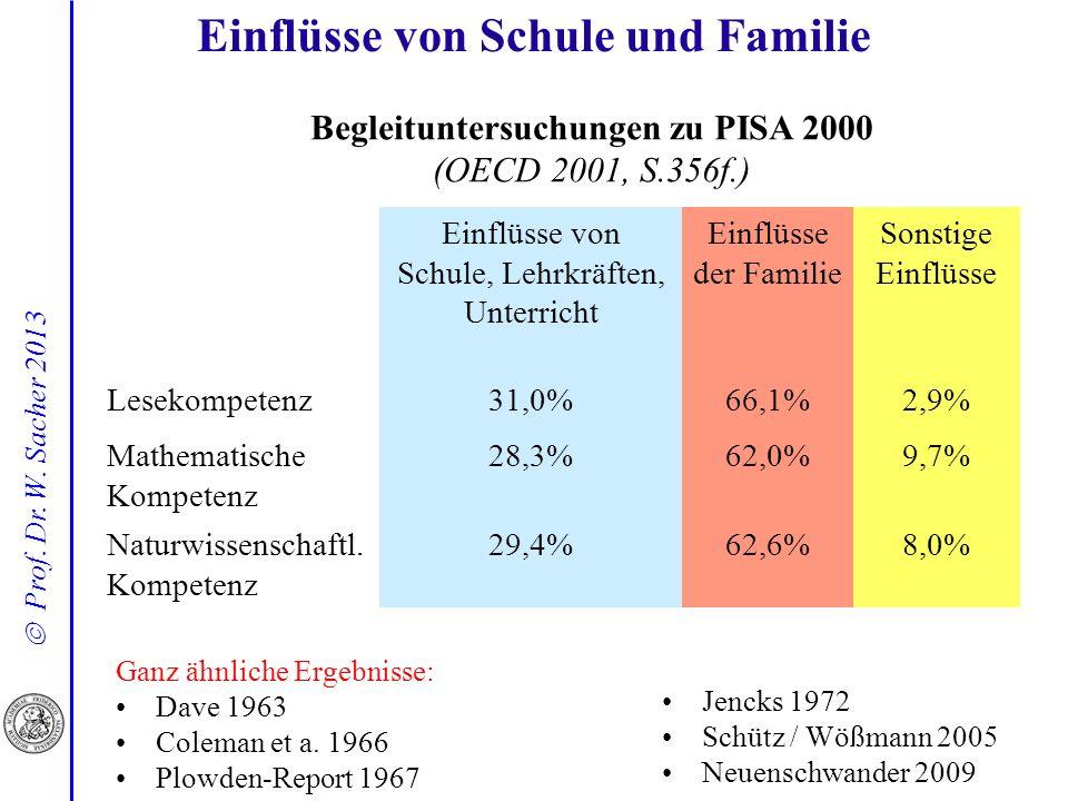 Prof. Dr. W. Sacher 2013 Einflüsse von Schule und Familie Ganz ähnliche Ergebnisse: Dave 1963 Coleman et a. 1966 Plowden-Report 1967 Jencks 1972 Schüt