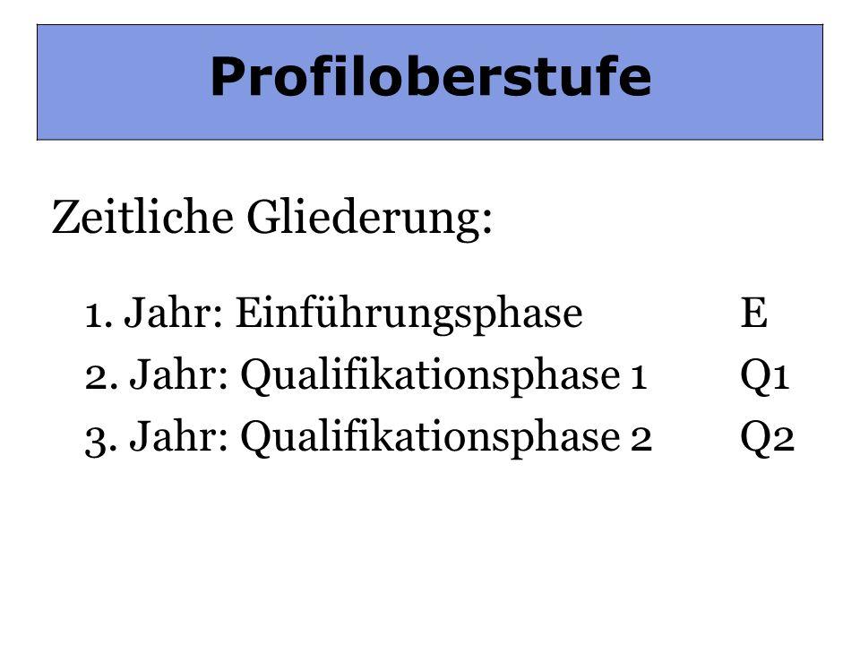 Profiloberstufe: Gliederung Zeitliche Gliederung: 1. Jahr: Einführungsphase E 2. Jahr: Qualifikationsphase 1 Q1 3. Jahr: Qualifikationsphase 2Q2 Profi