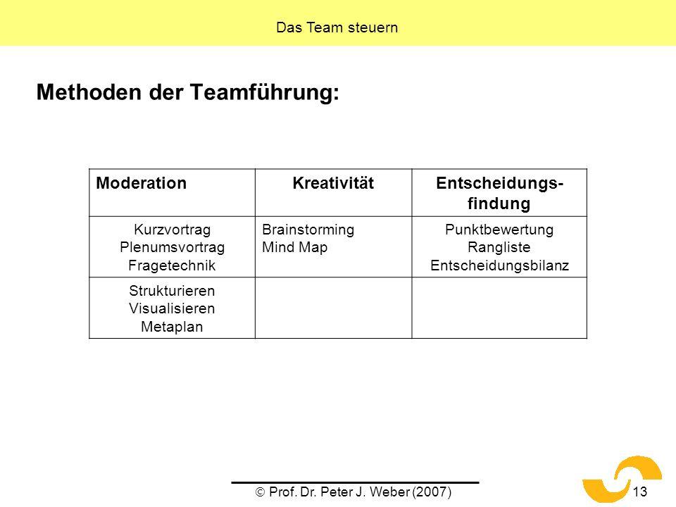 Prof. Dr. Peter J. Weber (2007)13 Methoden der Teamführung: Das Team steuern ModerationKreativitätEntscheidungs- findung Kurzvortrag Plenumsvortrag Fr