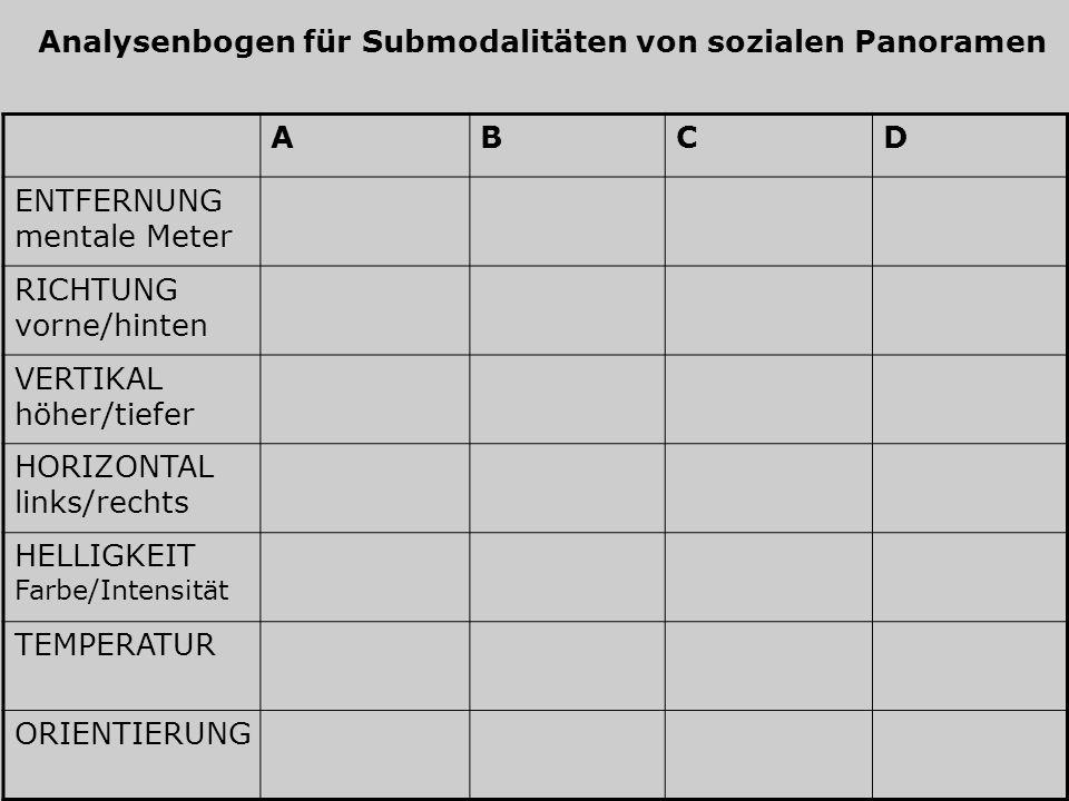 Analysenbogen für Submodalitäten von sozialen Panoramen ABCD ENTFERNUNG mentale Meter RICHTUNG vorne/hinten VERTIKAL höher/tiefer HORIZONTAL links/rec