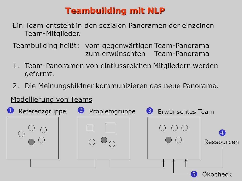 Teambuilding mit NLP Ein Team entsteht in den sozialen Panoramen der einzelnen Team-Mitglieder. Teambuilding heißt: vom gegenwärtigen Team-Panorama zu