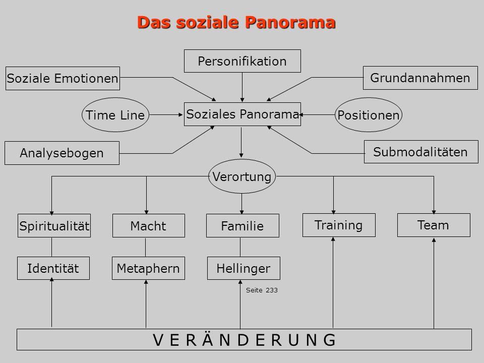 Das soziale Panorama Das soziale Panorama (Grundannahmen) 1.Beziehung ist gleich Verortung 2.Das soziale Panorama ist die primäre Repräsentation 3.Personifikationen lassen sich ändern durch: - Ändern der Submodalität - Übertragen neuer Ressourcen 4.Repräsentation dominiert Interaktion 5.Das Gesetz der dominanten Personifikation 6.Wirkung einseitiger Veränderung 7.Die Art wie andere Menschen dich bewerten bestimmt weitgehend deinen Lebensweg