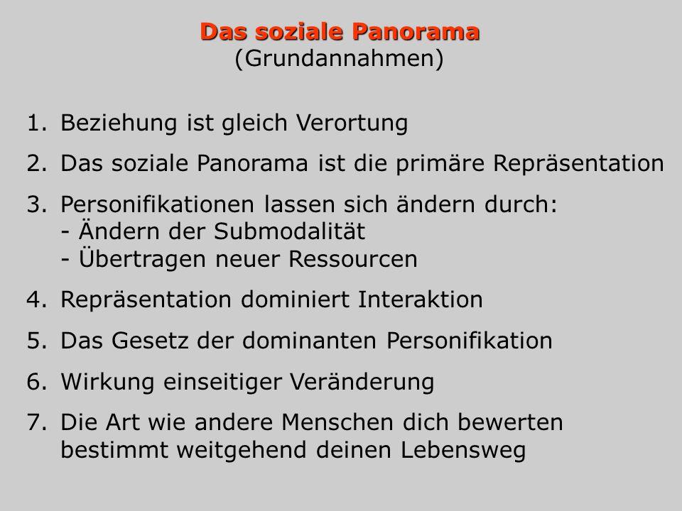 Das soziale Panorama Das soziale Panorama (Grundannahmen) 1.Beziehung ist gleich Verortung 2.Das soziale Panorama ist die primäre Repräsentation 3.Per