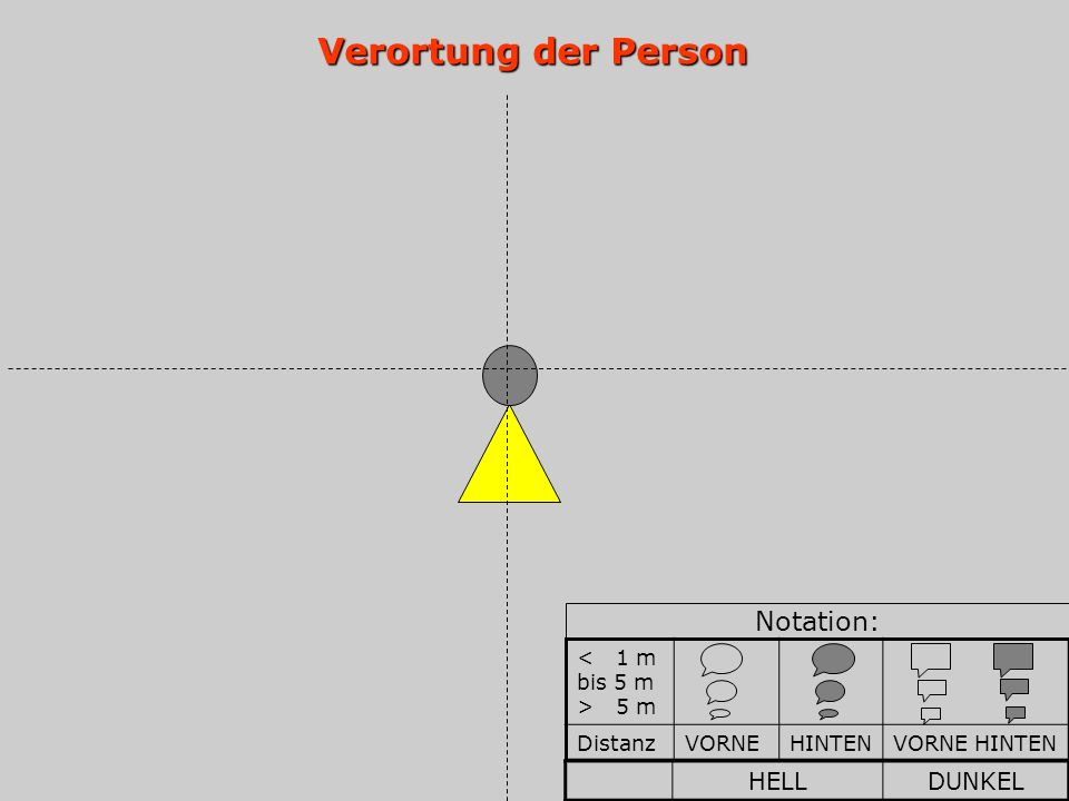 Verortung der Person 5 m DistanzVORNEHINTENVORNE HINTEN Notation: HELLDUNKEL