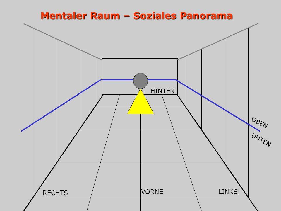 Mentaler Raum – Soziales Panorama HINTEN RECHTS VORNELINKS OBEN UNTEN