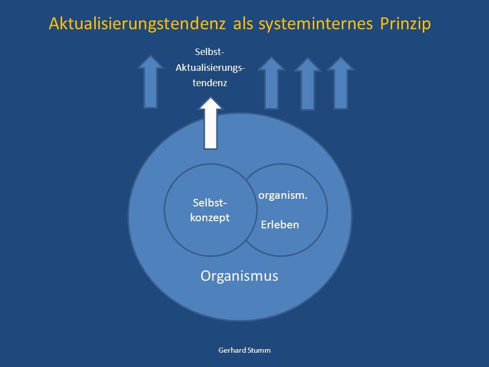 Aktualisierungstendenz als systeminternes Prinzip Selbst- Aktualisierungs- tendenz Organismus organism. Erleben Selbst- konzept Gerhard Stumm