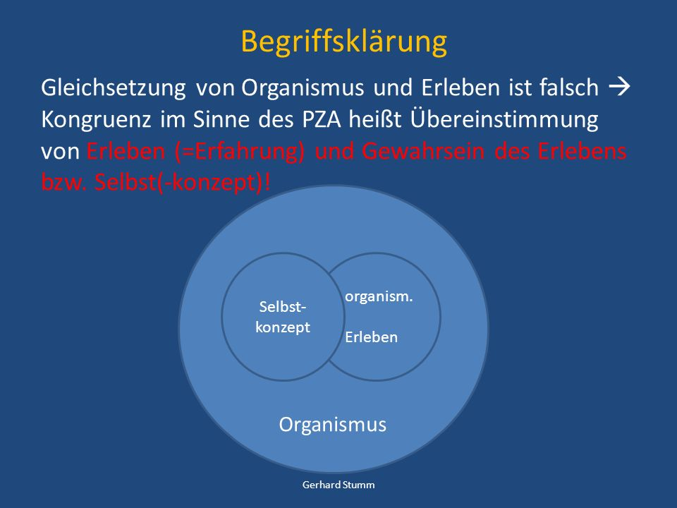 Kongruenz bei Rogers (1957) innerhalb der Beziehung frei und tief er selbst gegenwärtige Erfahrung (ist) exakt von seinem Bewusstsein, das er von sich selbst hat, repräsentiert Gegenteil davon, eine Fassade zu repräsentieren primär, … dem Klienten in Bezug auf sich selbst nichts vormachen manchmal … für ihn (den Therapeuten) nötig, einige seiner eigenen Gefühle auszusprechen (… dem Klienten gegenüber …), wenn sie den beiden folgenden Bedingungen im Wege stehen aus: Rogers (1957/1991) Gerhard Stumm
