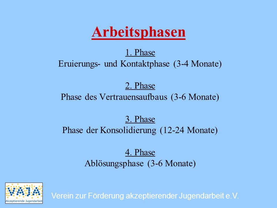 Arbeitsphasen 1. Phase Eruierungs- und Kontaktphase (3-4 Monate) 2. Phase Phase des Vertrauensaufbaus (3-6 Monate) 3. Phase Phase der Konsolidierung (