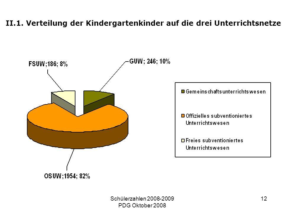 Schülerzahlen 2008-2009 PDG Oktober 2008 12 II.1. Verteilung der Kindergartenkinder auf die drei Unterrichtsnetze