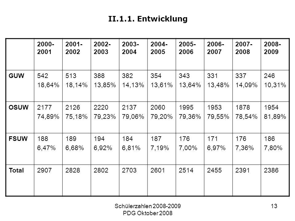 Schülerzahlen 2008-2009 PDG Oktober 2008 13 II.1.1. Entwicklung 2000- 2001 2001- 2002 2002- 2003 2003- 2004 2004- 2005 2005- 2006 2006- 2007 2007- 200