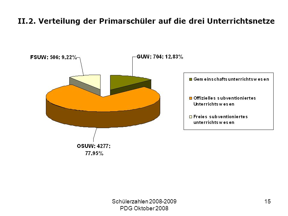Schülerzahlen 2008-2009 PDG Oktober 2008 15 II.2. Verteilung der Primarschüler auf die drei Unterrichtsnetze