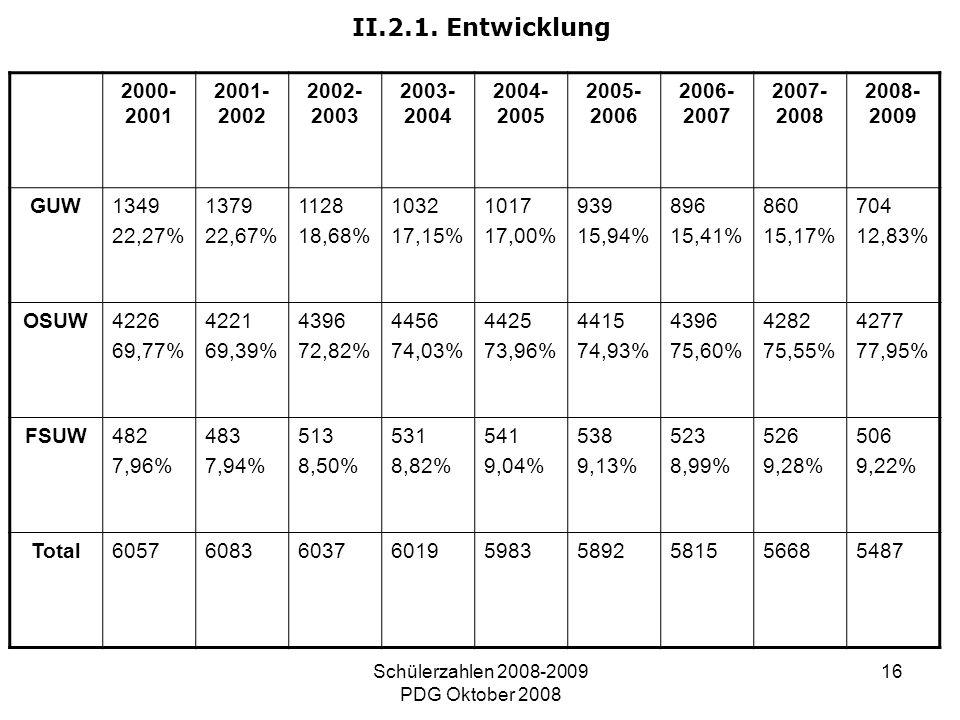 Schülerzahlen 2008-2009 PDG Oktober 2008 16 II.2.1. Entwicklung 2000- 2001 2001- 2002 2002- 2003 2003- 2004 2004- 2005 2005- 2006 2006- 2007 2007- 200