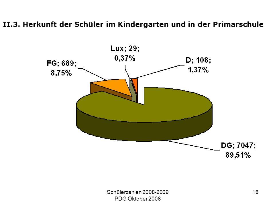 Schülerzahlen 2008-2009 PDG Oktober 2008 18 II.3. Herkunft der Schüler im Kindergarten und in der Primarschule