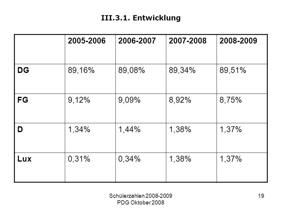 Schülerzahlen 2008-2009 PDG Oktober 2008 19 III.3.1. Entwicklung 2005-20062006-20072007-20082008-2009 DG89,16%89,08%89,34%89,51% FG9,12%9,09%8,92%8,75