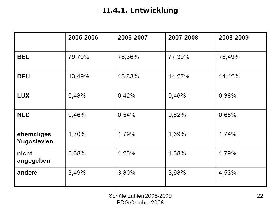 Schülerzahlen 2008-2009 PDG Oktober 2008 22 II.4.1. Entwicklung 2005-20062006-20072007-20082008-2009 BEL79,70%78,36%77,30%76,49% DEU13,49%13,83%14,27%