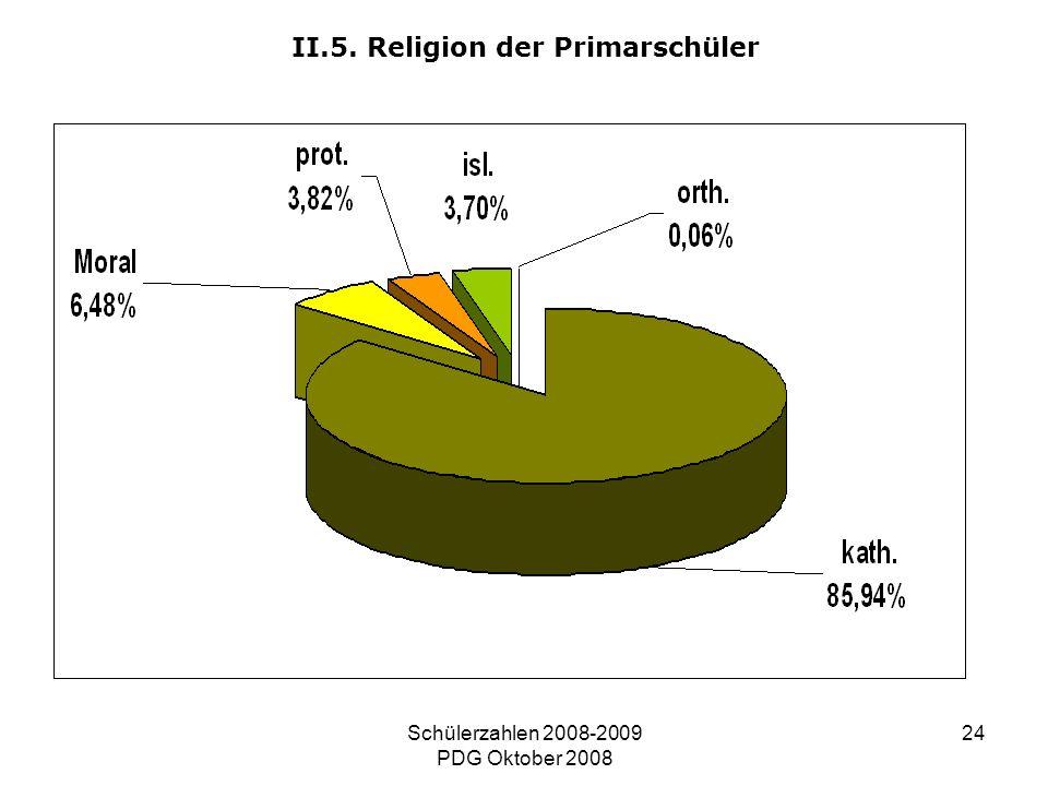 Schülerzahlen 2008-2009 PDG Oktober 2008 24 II.5. Religion der Primarschüler